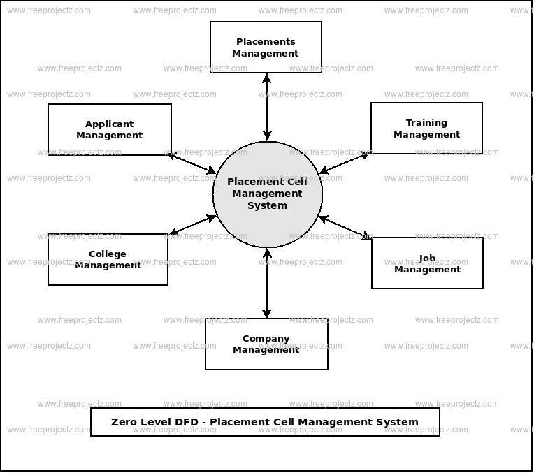 Placement Cell Management System Dataflow Diagram (DFD) FreeProjectz