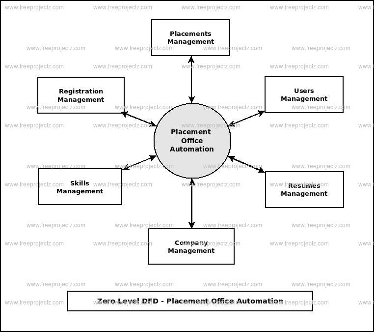 Zero Level Data flow Diagram(0 Level DFD) of Placement Office Automation