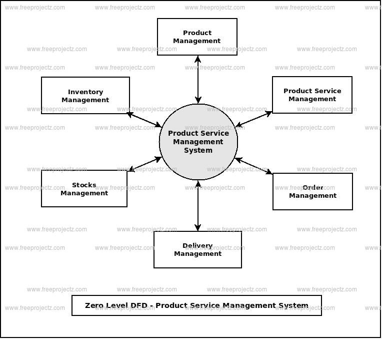 Zero Level Data flow Diagram(0 Level DFD) of Product Service Management System