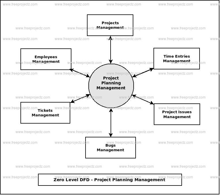 Zero Level Data flow Diagram(0 Level DFD) of Project Planning Management