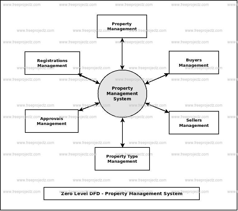 Zero Level Data flow Diagram(0 Level DFD) of Property Management System