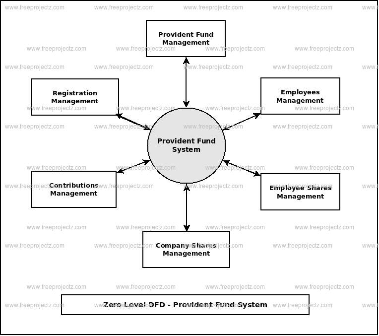 Zero Level Data flow Diagram(0 Level DFD) of Provident Fund System