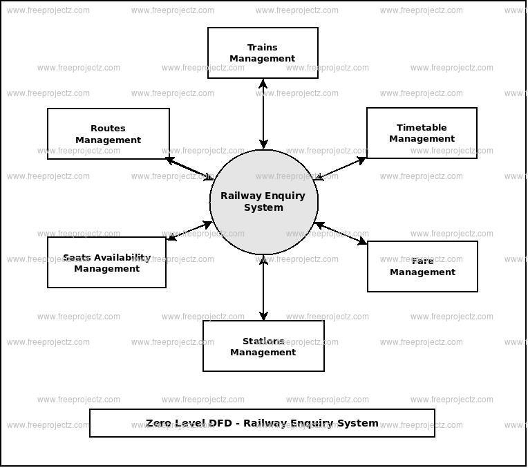 Zero Level Data flow Diagram(0 Level DFD) of Railway Enquiry System