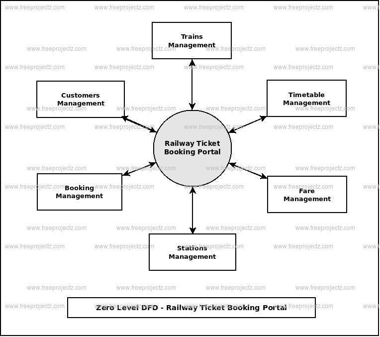 Zero Level Data flow Diagram(0 Level DFD) of Railway Ticket Booking Portal