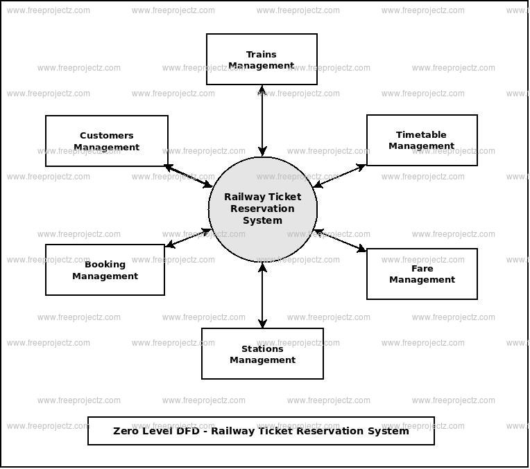 Zero Level Data flow Diagram(0 Level DFD) of Railway Ticket Reservation System