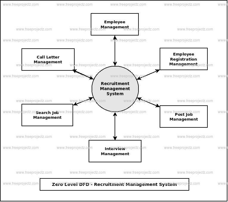 Zero Level Data flow Diagram(0 Level DFD) of Recruitment Management System