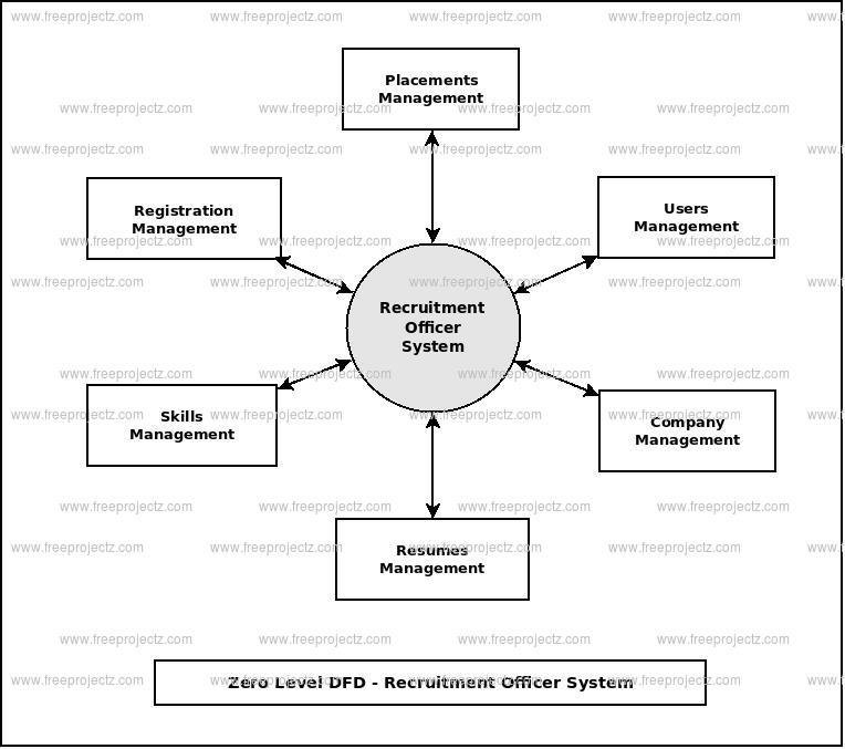 Zero Level Data flow Diagram(0 Level DFD) of Recruitment Officer System