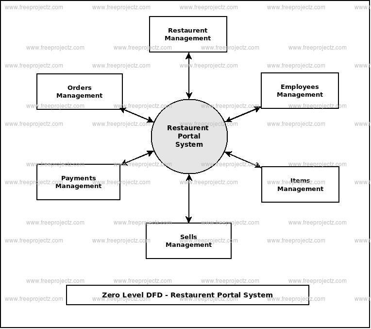 Zero Level Data flow Diagram(0 Level DFD) of Restaurent Portal System
