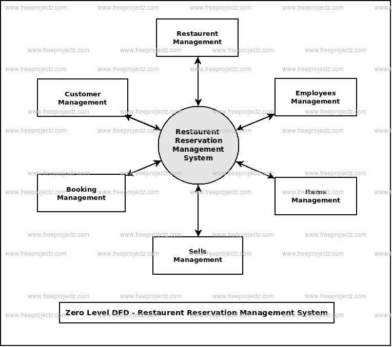 Zero Level Data flow Diagram(0 Level DFD) of Restaurent Reservation Management System