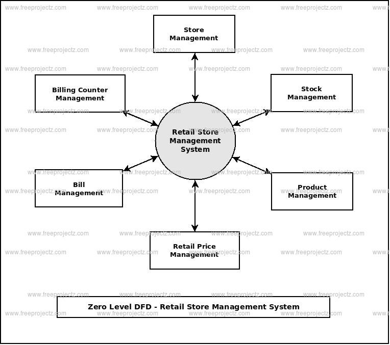 Zero Level Data flow Diagram(0 Level DFD) of Retail Store Management System