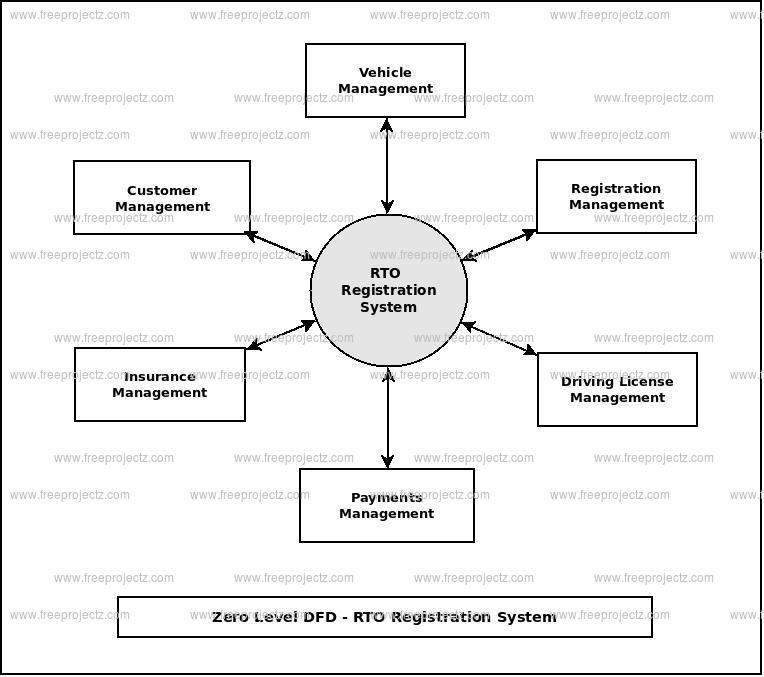 RTO Registration System Dataflow Diagram (DFD) FreeProjectz