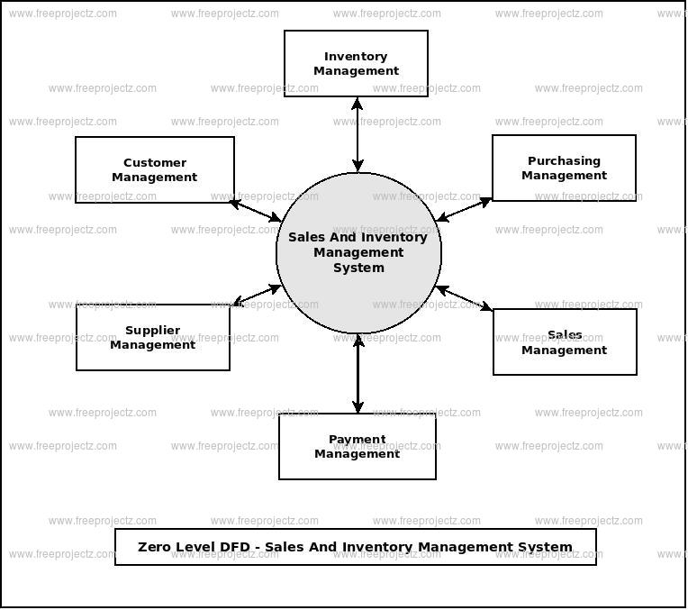 Zero Level Data flow Diagram(0 Level DFD) of Sales And Inventory Management System