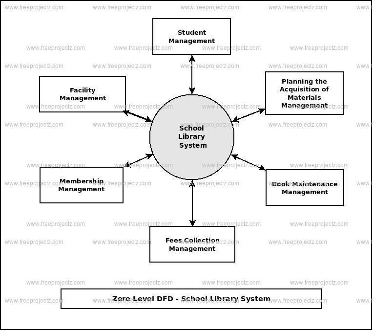 School Library System Dataflow Diagram (DFD) FreeProjectz