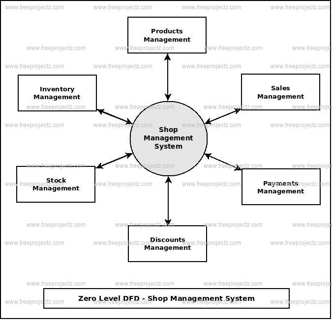 Zero Level Data flow Diagram(0 Level DFD) of Shop Management System