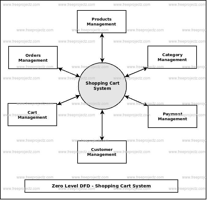 Zero Level Data flow Diagram(0 Level DFD) of Shopping Cart System