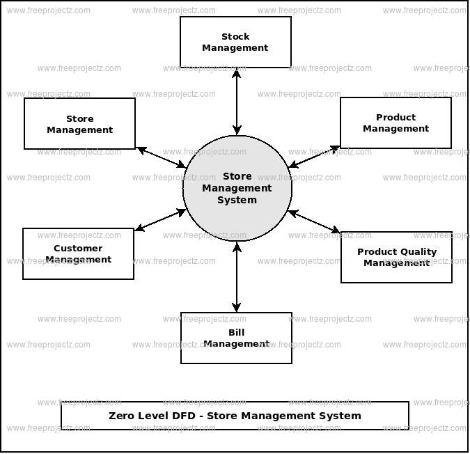 Zero Level Data flow Diagram(0 Level DFD) of Store Management System
