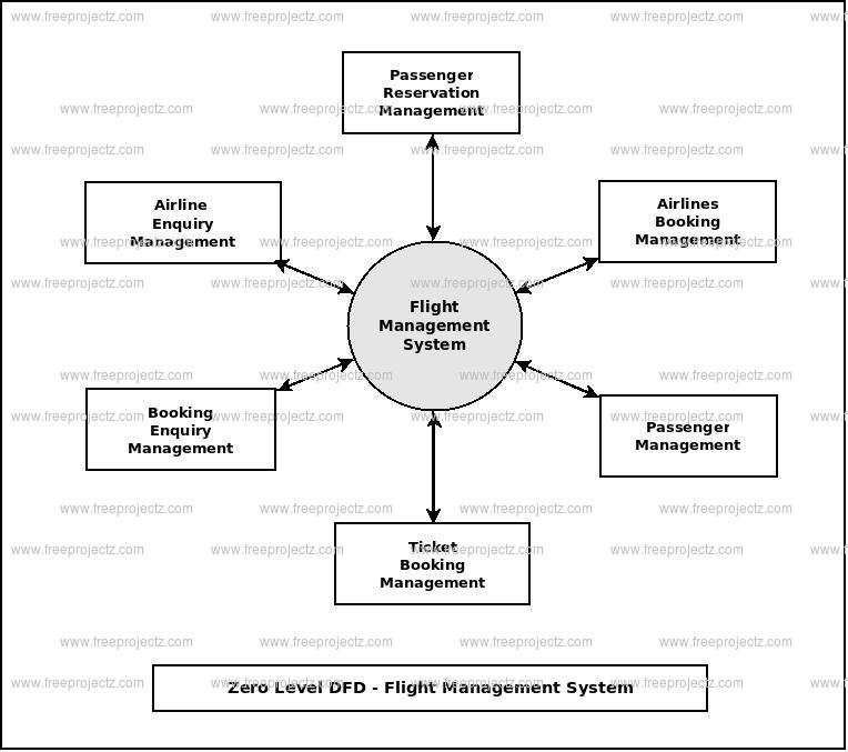 Zero Level Data flow Diagram(0 Level DFD) of Flight Management System