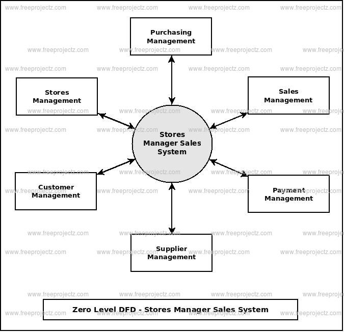 Zero Level Data flow Diagram(0 Level DFD) of Stores Manager Sales System