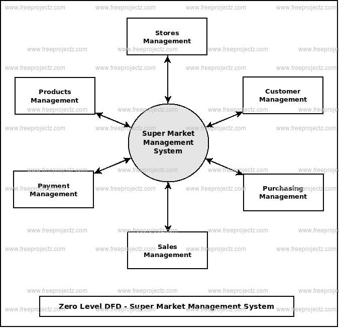 Zero Level Data flow Diagram(0 Level DFD) of Super Market Management System