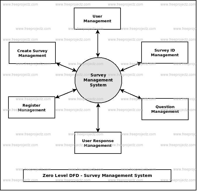 Zero Level Data flow Diagram(0 Level DFD) of Survey Management System
