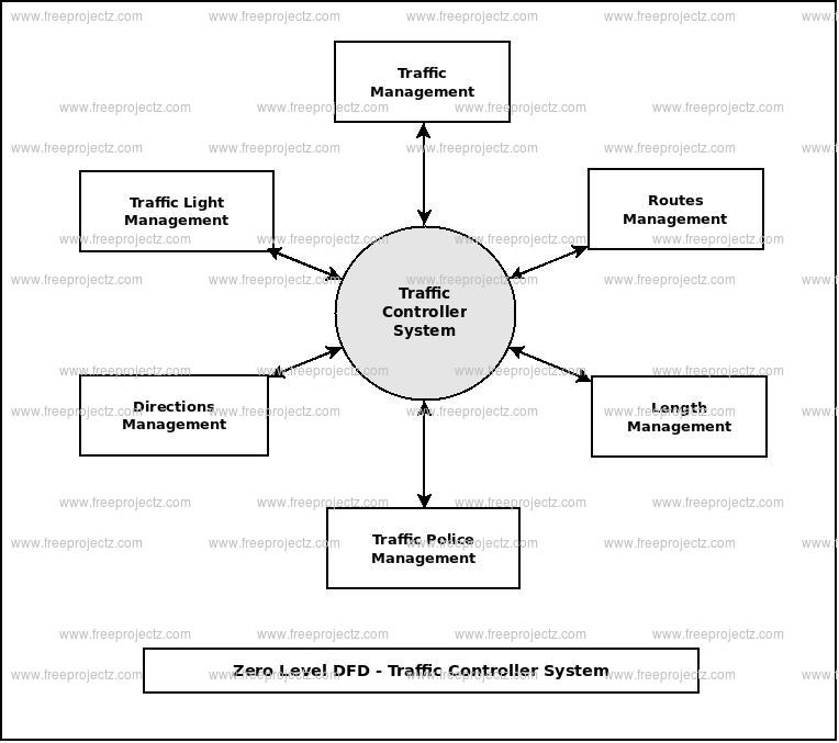 Zero Level Data flow Diagram(0 Level DFD) of Traffic Controller System