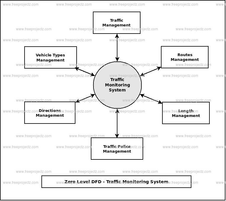 Zero Level Data flow Diagram(0 Level DFD) of Traffic Monitoring System