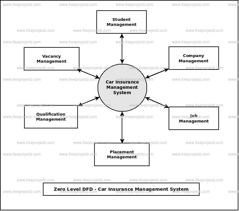 Zero Level Data flow Diagram(0 Level DFD) of Car Insurance Management System