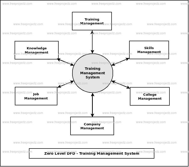 Zero Level Data flow Diagram(0 Level DFD) of Training Management System