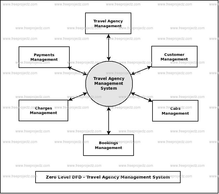 Zero Level Data flow Diagram(0 Level DFD) of Travel Agency Management System