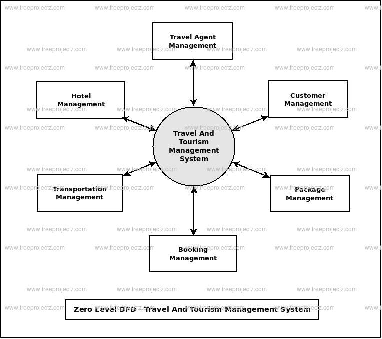 Zero Level Data flow Diagram(0 Level DFD) of Travel And Tourism Management System