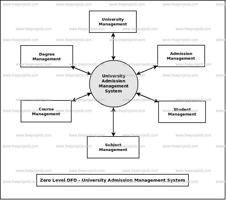 University admission management system dataflow diagram zero level data flow diagram0 level dfd of university admission management system ccuart Image collections