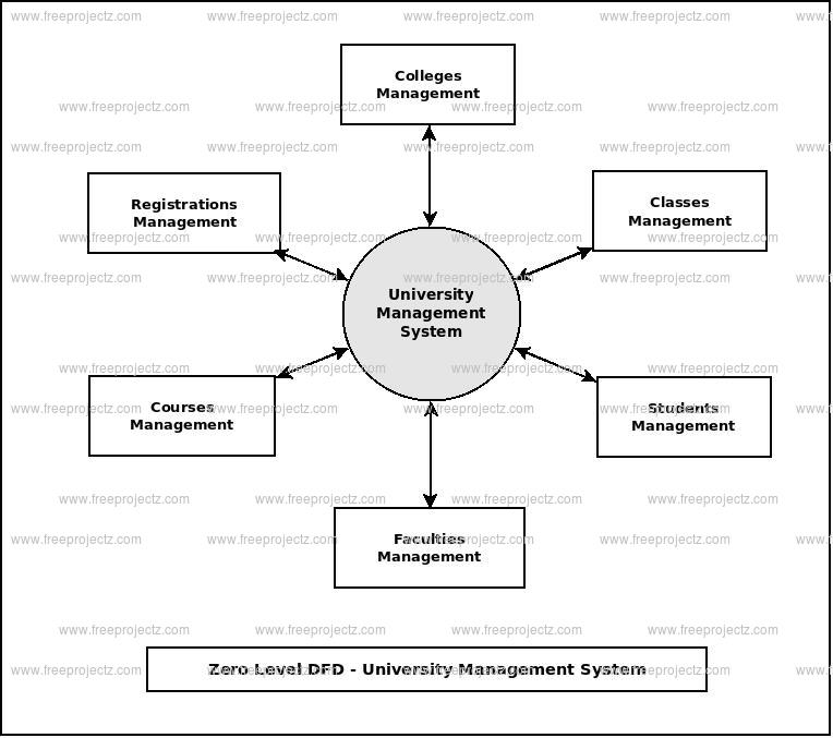 Zero Level Data flow Diagram(0 Level DFD) of University Management System