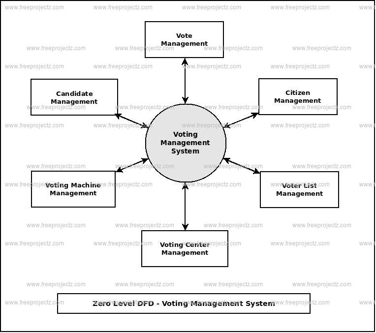 Zero Level Data flow Diagram(0 Level DFD) of Voting Management System