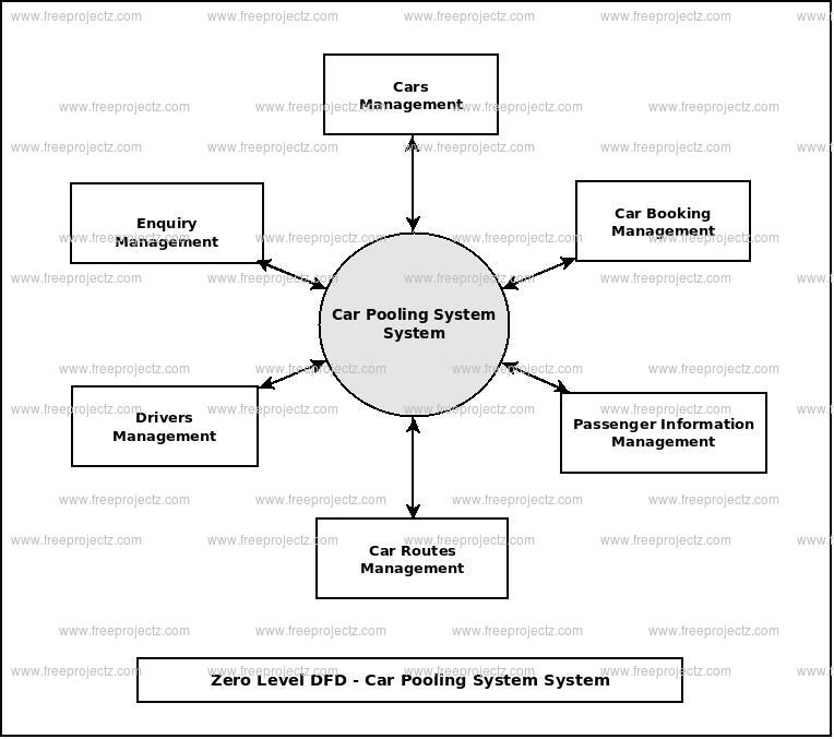 Zero Level Data flow Diagram(0 Level DFD) of Car Pooling System