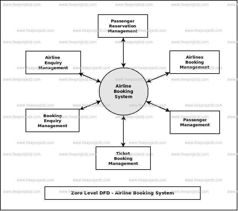 Zero Level Data flow Diagram(0 Level DFD) ofAirline Booking System