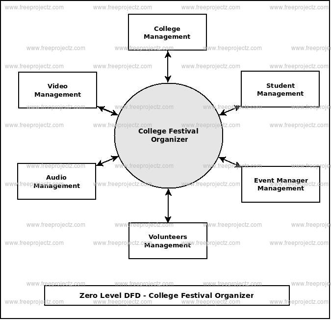 Zero Level Data flow Diagram(0 Level DFD) of College Festival Organizer