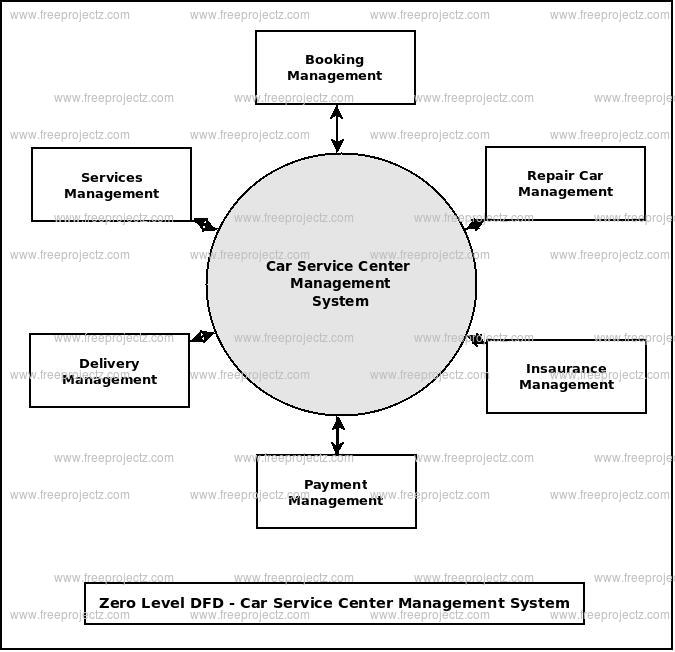 Zero Level Data flow Diagram(0 Level DFD) of Car Service Center Management System