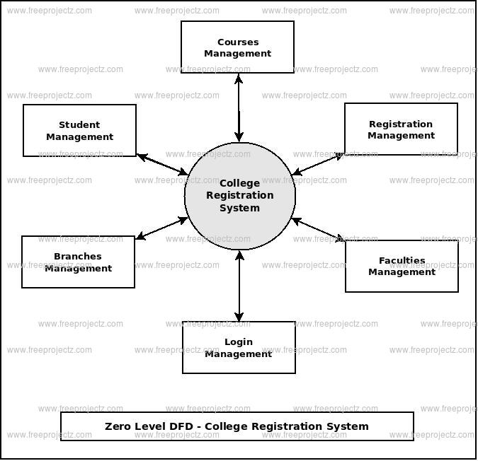 College registration system dataflow diagram zero level data flow diagram0 level dfd of college registration system ccuart Images
