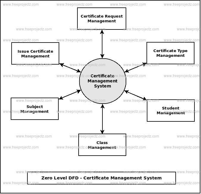 Zero Level Data flow Diagram(0 Level DFD) of Certificate Management System