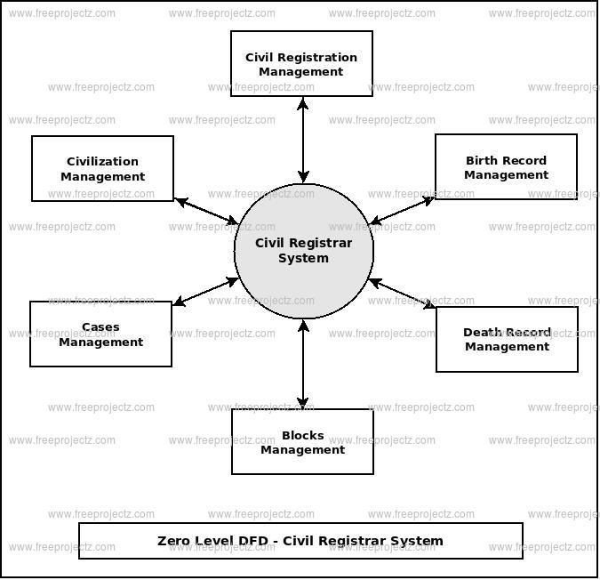 Zero Level Data flow Diagram(0 Level DFD) of Civil Registrar System