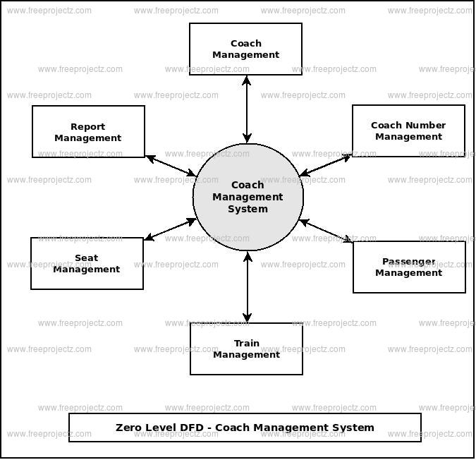 Zero Level Data flow Diagram(0 Level DFD) of Coach Management System