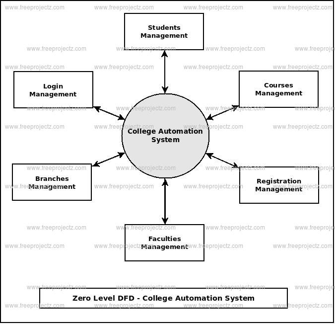 Zero Level Data flow Diagram(0 Level DFD) of College Automation System