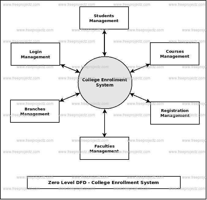 College enrollment system dataflow diagram zero level data flow diagram0 level dfd of college enrollment system ccuart