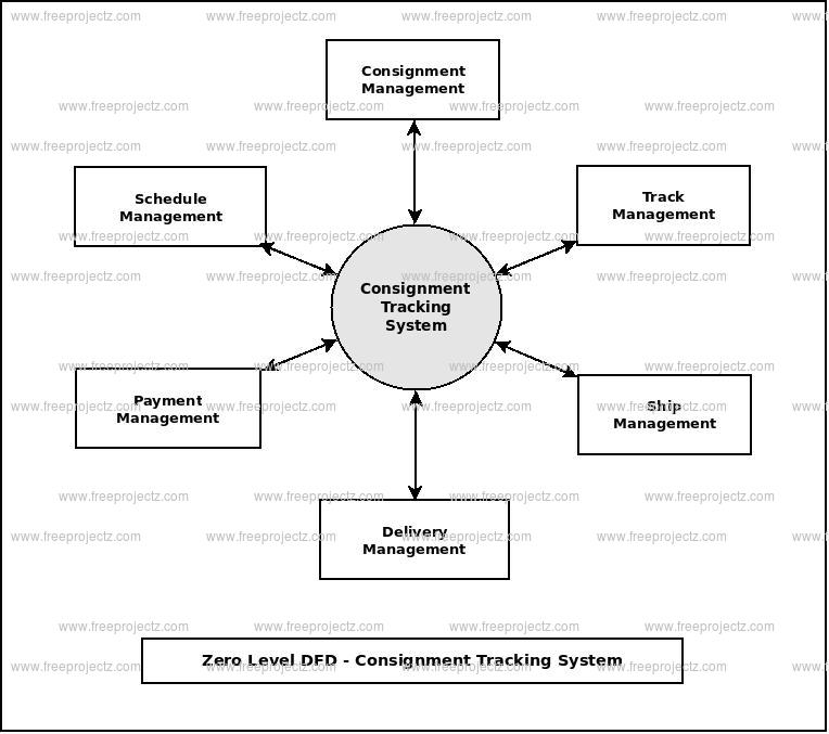 Zero Level Data flow Diagram(0 Level DFD) of Consignment Tracking System