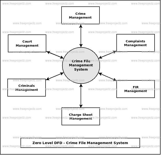 Zero Level Data flow Diagram(0 Level DFD) of Crime File Management System