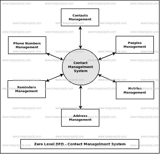 Zero Level Data flow Diagram(0 Level DFD) of Contact Management System :</