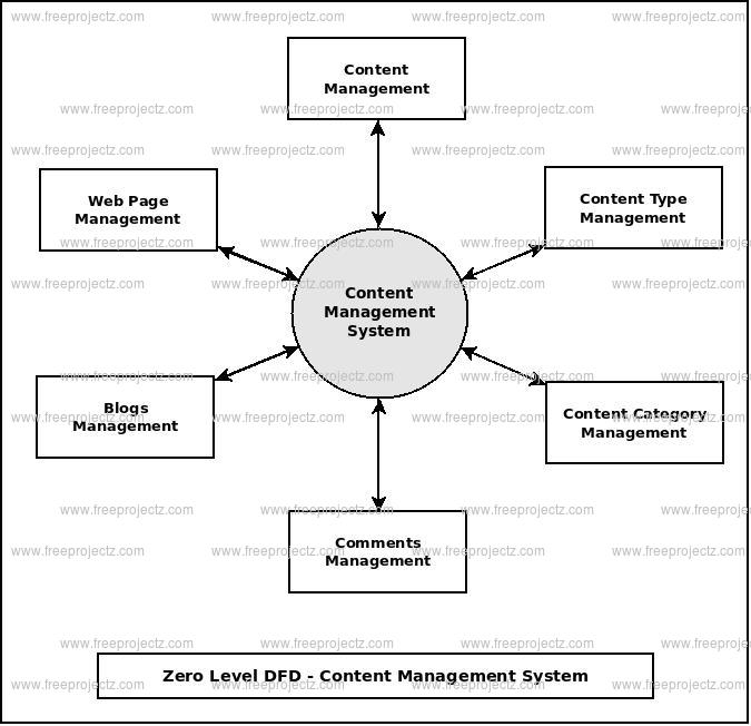 <h2>Zero Level Data flow Diagram(0 Level DFD) of Content Management System :</h2>