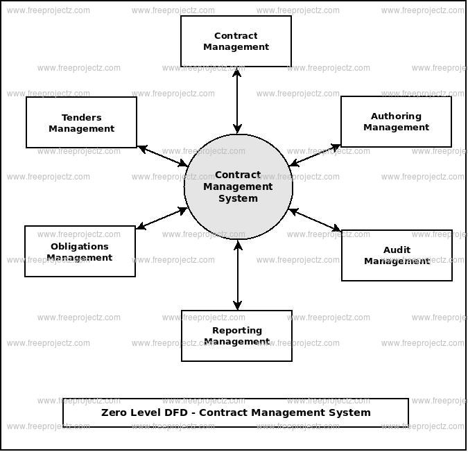 Zero Level Data flow Diagram(0 Level DFD) of Contract Management System