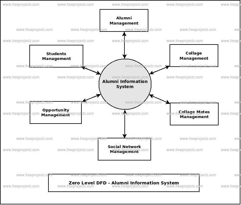 Zero Level Data flow Diagram(0 Level DFD) of Alumni Information System