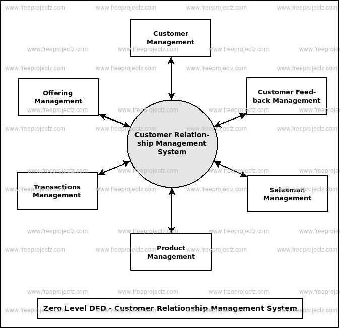 Zero Level Data flow Diagram(0 Level DFD) of Customer Relationship Management System